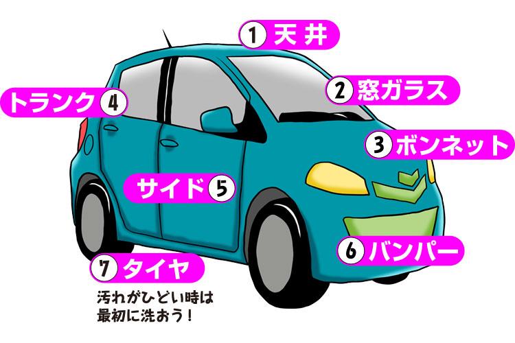 天井→窓ガラス→ボンネット→トランク→サイド→バンパー→タイヤ・ホイール