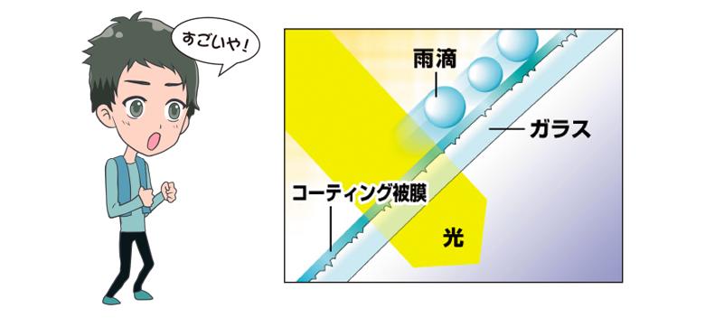 その凸凹を水はじき成分で埋めて平らな被膜を作ってくれるのがガラスコーティング剤